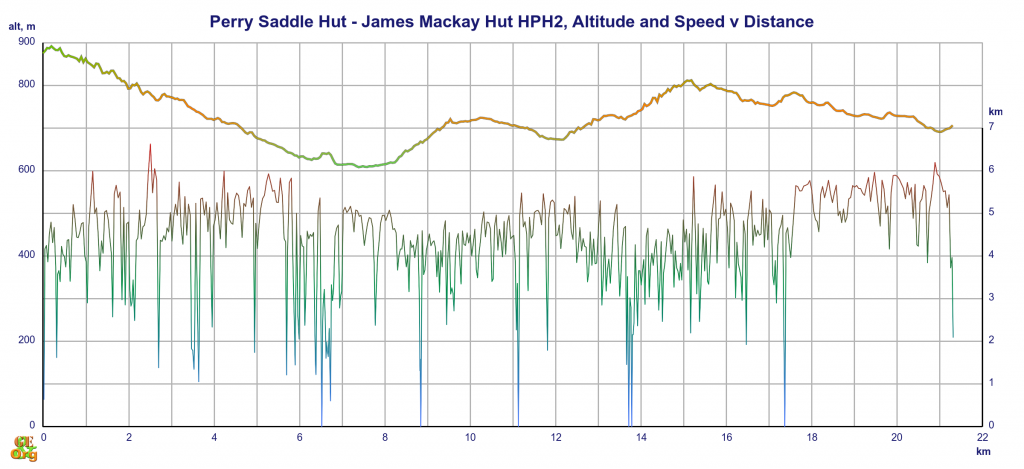 Perry Saddle Hut - James Mackay Hut, altitude and speed v distance