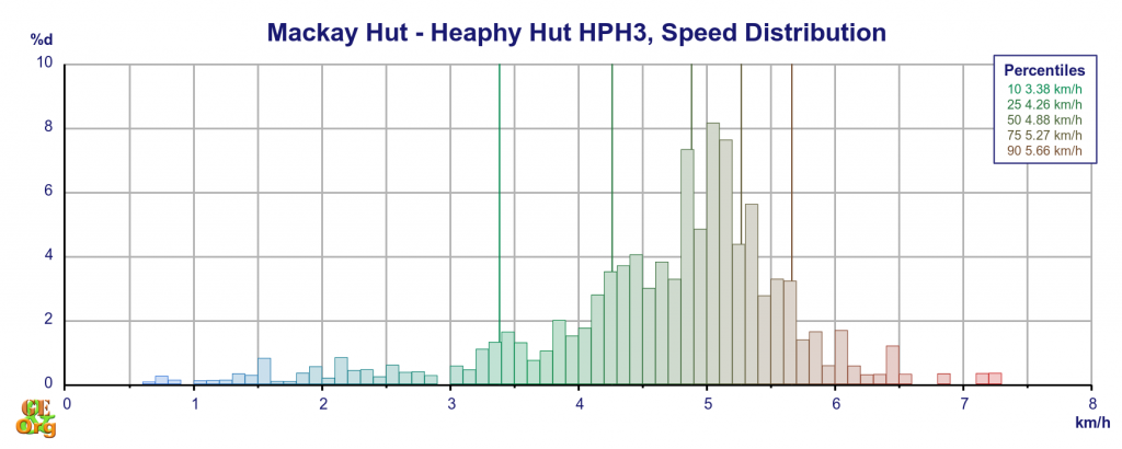 Mackay Hut - Heaphy Hut, speed distribution on distance