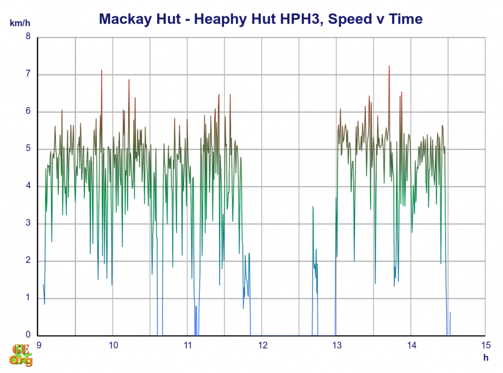 Mackay Hut - Heaphy Hut, speed v time