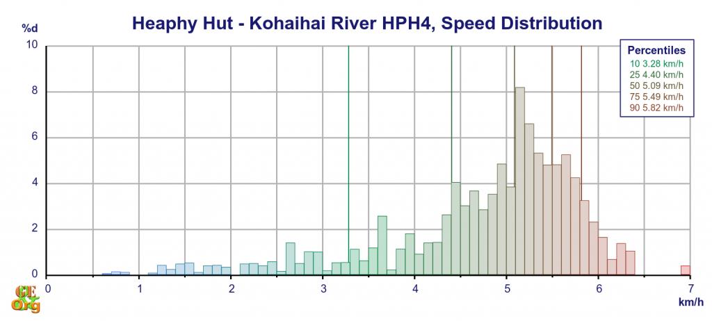 Heaphy Hut - Kohaihai River, speed distribution on distance