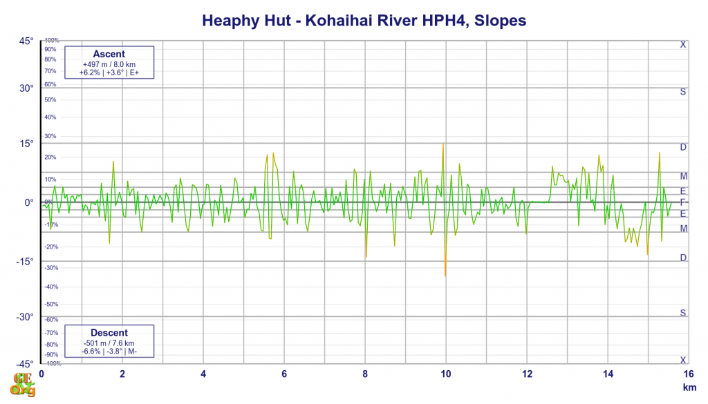 Heaphy Hut - Kohaihai River, slopes