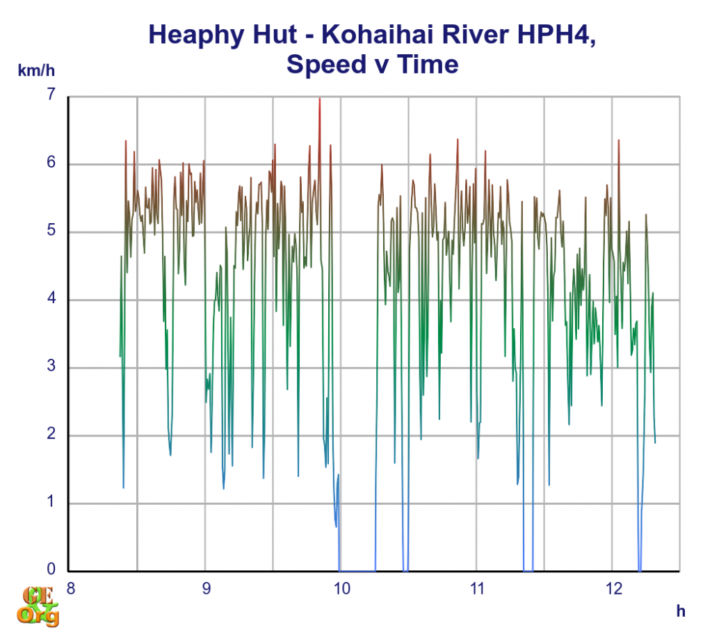 Heaphy Hut - Kohaihai River, speed v time
