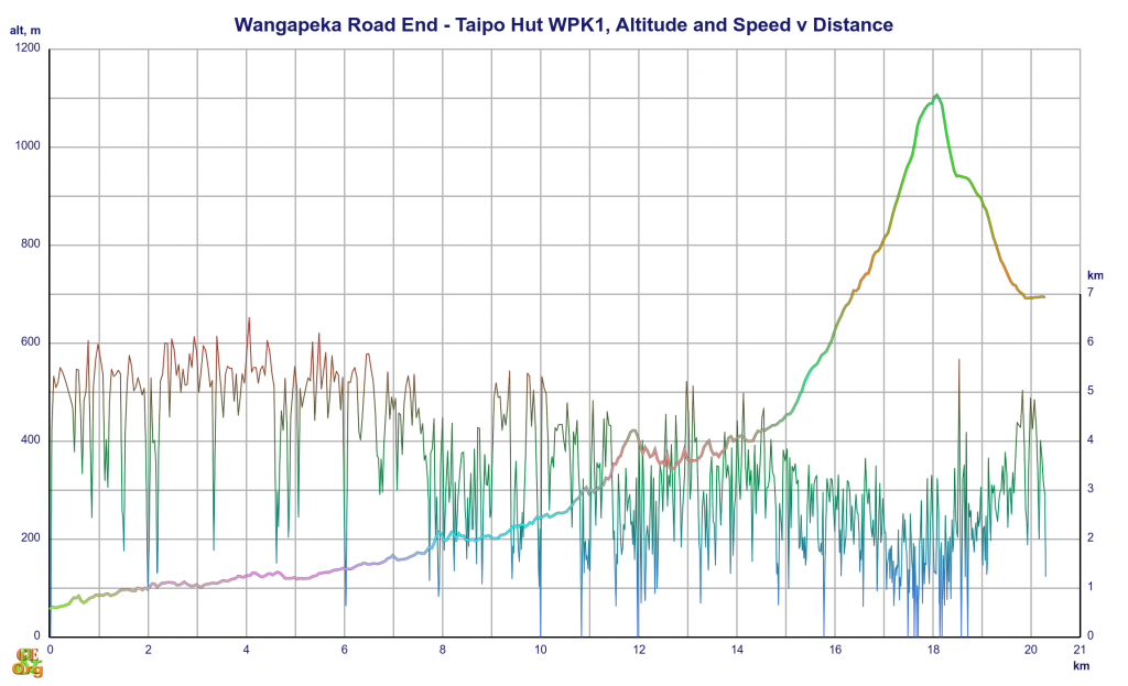 Wangapeka Road End - Taipo Hut, altitude and speed v distance