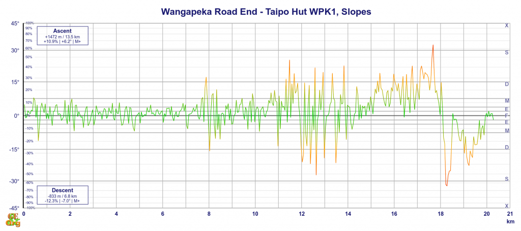Wangapeka Road End - Taipo Hut, slopes