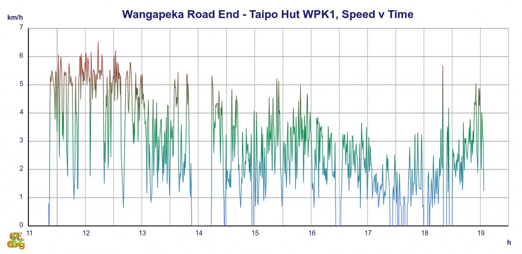 Wangapeka Road End - Taipo Hut, speed v time