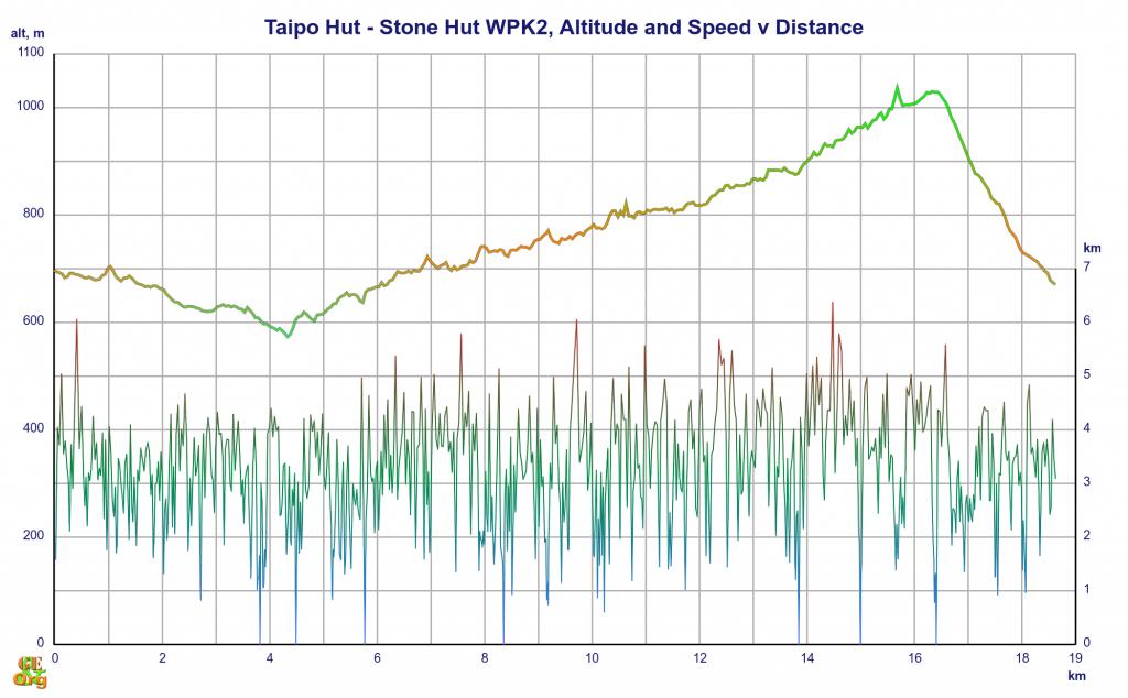 Taipo Hut - Stone Hut, altitude and speed