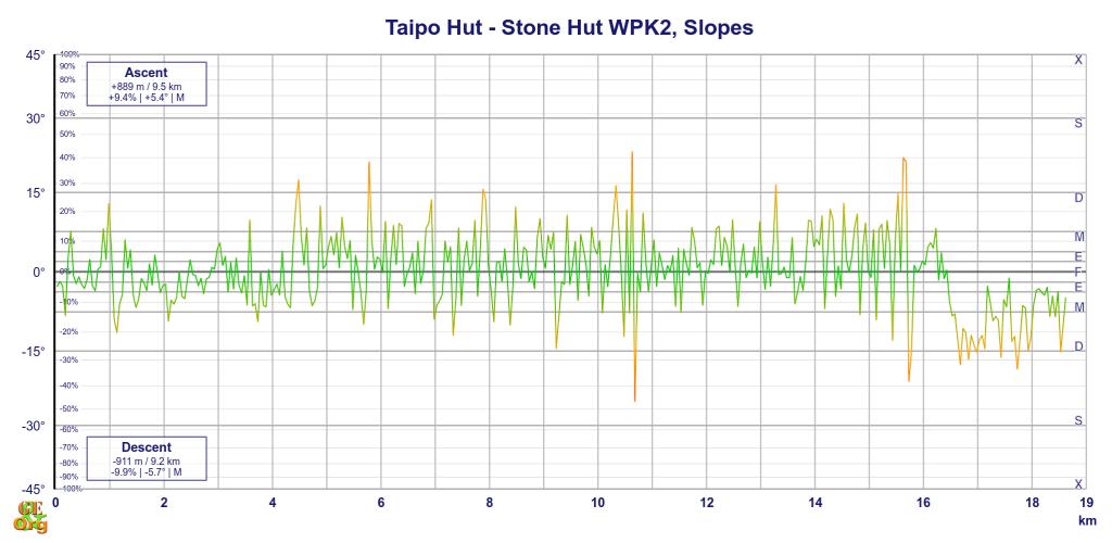 Taipo Hut - Stone Hut, slopes