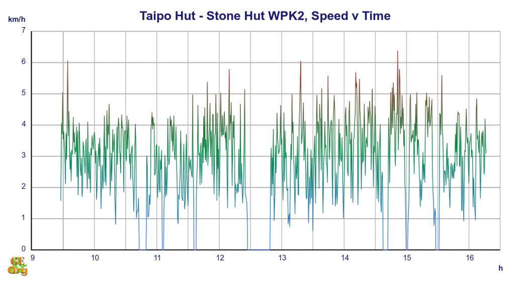 Taipo Hut - Stone Hut, speed v time