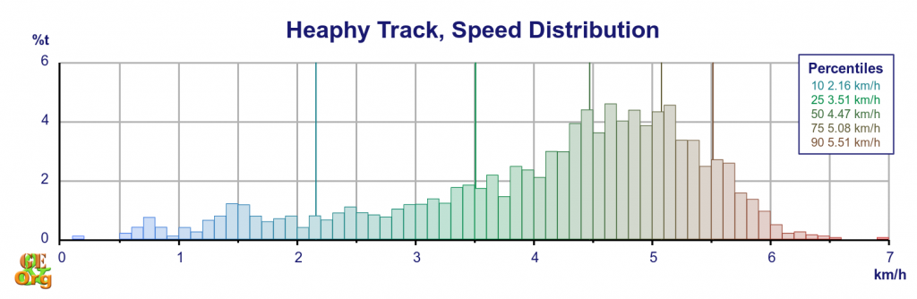 Heaphy Track speed distribution by time