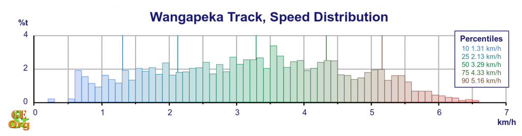 Wangapeka Track, speed distribution by time